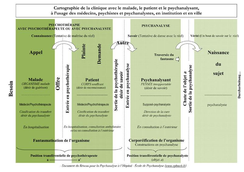 formationpsychanalysefreud
